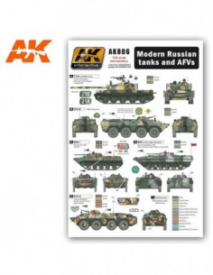 MODERN RUSSIAN TANKS AND...